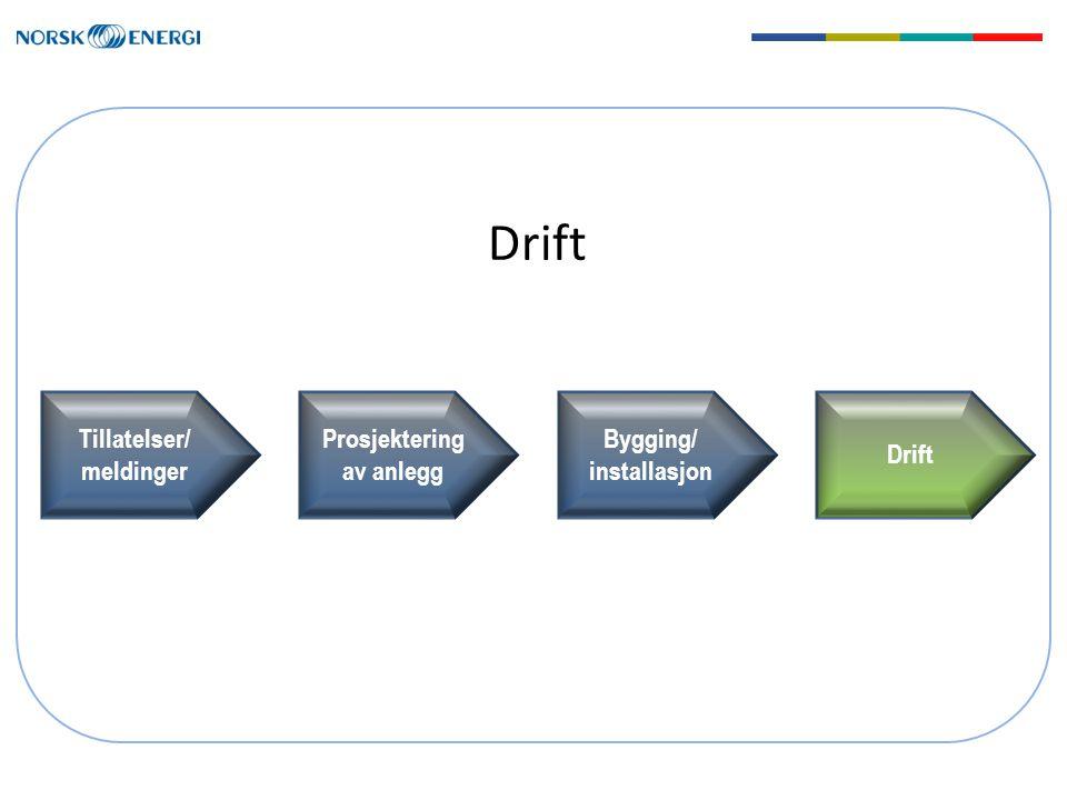 Drift Tillatelser/ meldinger Prosjektering av anlegg Bygging/ installasjon Drift
