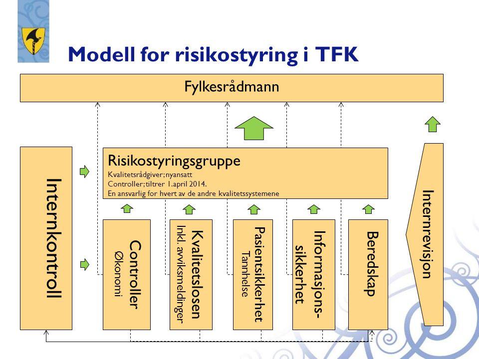 Modell for risikostyring i TFK Fylkesrådmann Internrevisjon Controller Økonomi Kvalitetslosen Inkl. avviksmeldinger Pasientsikkerhet Tannhelse Informa