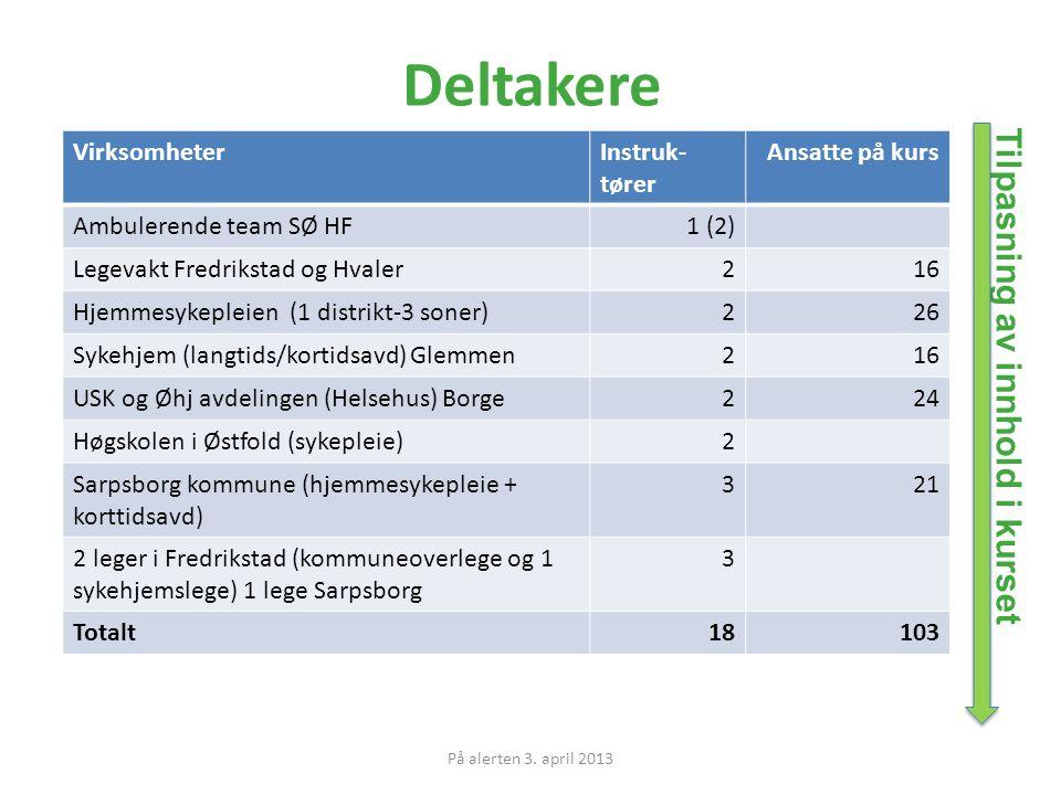 VirksomheterInstruk- tører Ansatte på kurs Ambulerende team SØ HF1 (2) Legevakt Fredrikstad og Hvaler216 Hjemmesykepleien (1 distrikt-3 soner)226 Sykehjem (langtids/kortidsavd) Glemmen216 USK og Øhj avdelingen (Helsehus) Borge224 Høgskolen i Østfold (sykepleie)2 Sarpsborg kommune (hjemmesykepleie + korttidsavd) 321 2 leger i Fredrikstad (kommuneoverlege og 1 sykehjemslege) 1 lege Sarpsborg 3 Totalt18103 Deltakere Tilpasning av innhold i kurset