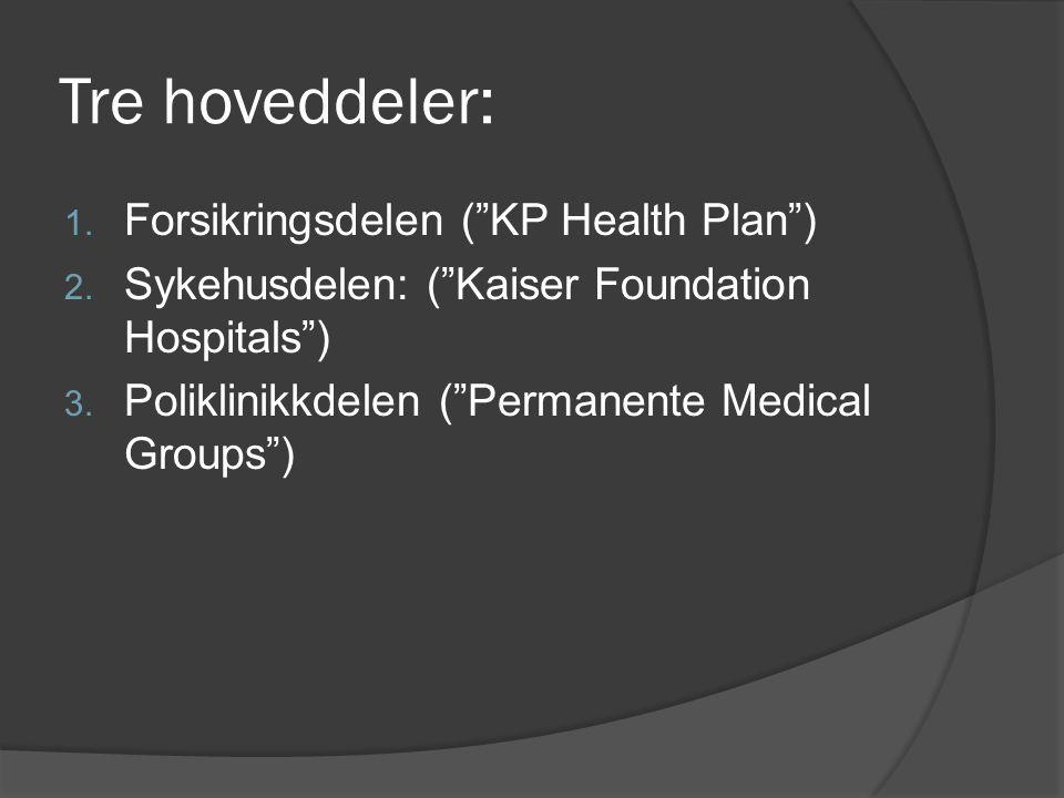 """Tre hoveddeler: 1. Forsikringsdelen (""""KP Health Plan"""") 2. Sykehusdelen: (""""Kaiser Foundation Hospitals"""") 3. Poliklinikkdelen (""""Permanente Medical Group"""