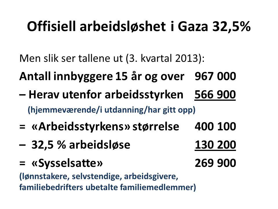 Offisiell arbeidsløshet i Gaza 32,5% Men slik ser tallene ut (3. kvartal 2013): Antall innbyggere 15 år og over 967 000 – Herav utenfor arbeidsstyrken