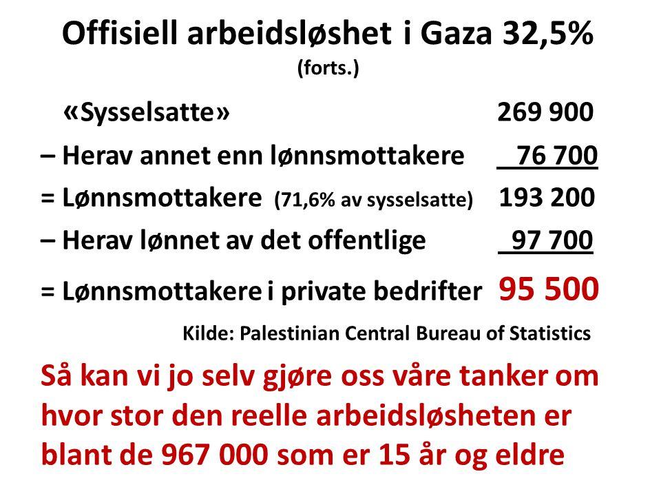 Offisiell arbeidsløshet i Gaza 32,5% (forts.) « Sysselsatte» 269 900 – Herav annet enn lønnsmottakere 76 700 = Lønnsmottakere (71,6% av sysselsatte) 193 200 – Herav lønnet av det offentlige 97 700 = Lønnsmottakere i private bedrifter 95 500 Kilde: Palestinian Central Bureau of Statistics Så kan vi jo selv gjøre oss våre tanker om hvor stor den reelle arbeidsløsheten er blant de 967 000 som er 15 år og eldre