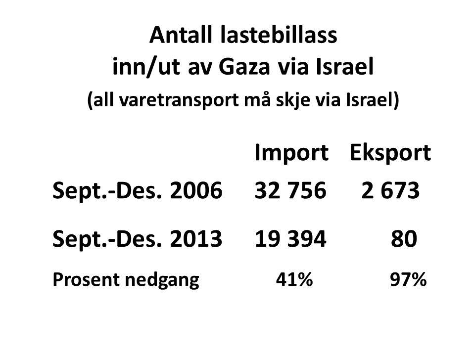 Antall lastebillass inn/ut av Gaza via Israel (all varetransport må skje via Israel) Import Eksport Sept.-Des. 2006 32 756 2 673 Sept.-Des. 2013 19 39