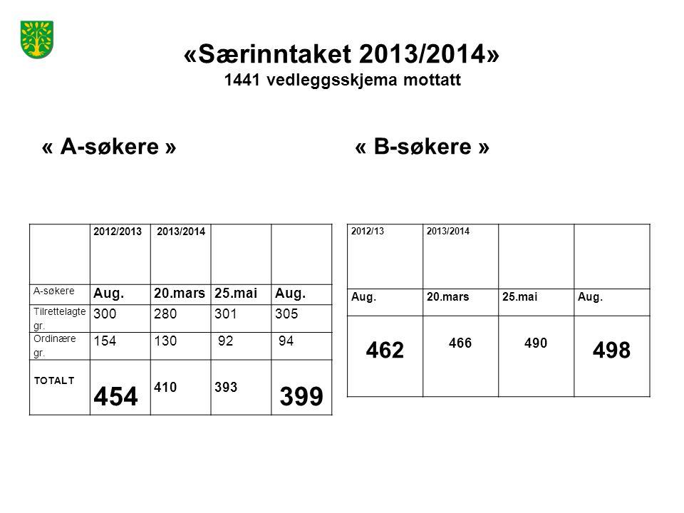 «Særinntaket 2013/2014» 1441 vedleggsskjema mottatt « A-søkere » 2012/2013 2013/2014 A-søkere Aug.20.mars25.maiAug. Tilrettelagte gr. 300280301305 Ord