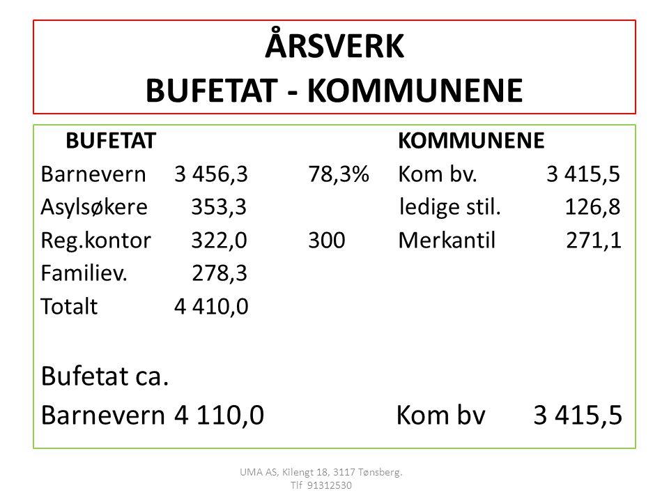 ÅRSVERK BUFETAT - KOMMUNENE BUFETAT KOMMUNENE Barnevern3 456,378,3% Kom bv.