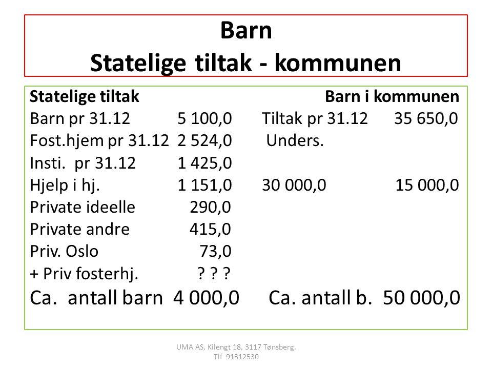 Barn Statelige tiltak - kommunen Statelige tiltakBarn i kommunen Barn pr 31.12 5 100,0 Tiltak pr 31.12 35 650,0 Fost.hjem pr 31.12 2 524,0 Unders.