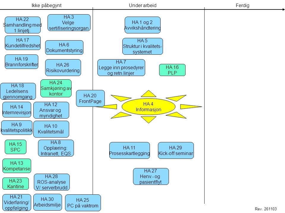 Utfordring III •Monitorering – synlig for alle •Følge utviklingen •Lage spennende kvalitetssystem – IT-basert •Implementering underveis •Milepælsmarke