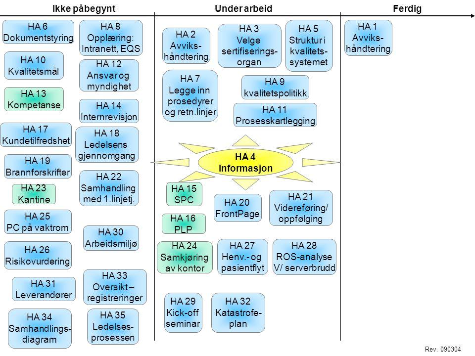 Ikke påbegyntUnder arbeidFerdig HA 4 Informasjon HA 1 og 2 Avvikshåndtering HA 3 Velge sertifiseringsorgan HA 5 Struktur i kvalitets- systemet HA 6 Do