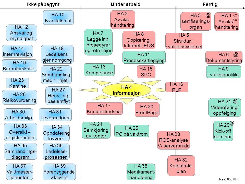 Ikke påbegyntUnder arbeidFerdig HA 4 Informasjon HA 1 Avviks- håndtering HA 3 Velge sertifiserings- organ HA 5 Struktur i kvalitets- systemet HA 6 Dok