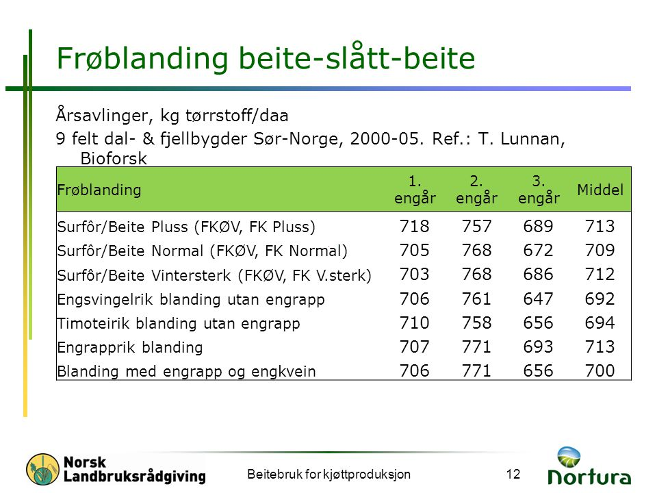 Frøblanding beite-slått-beite Årsavlinger, kg tørrstoff/daa 9 felt dal- & fjellbygder Sør-Norge, 2000-05.