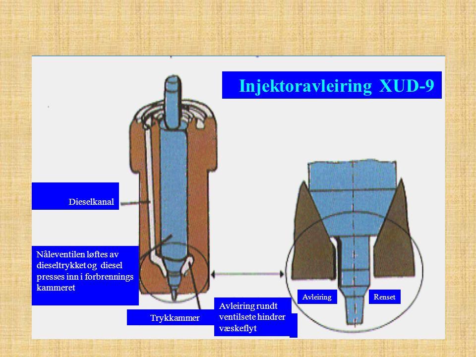 Dieselkanal Nåleventilen løftes av dieseltrykket og diesel presses inn i forbrennings kammeret Trykkammer Injektoravleiring XUD-9 Avleiring rundt vent