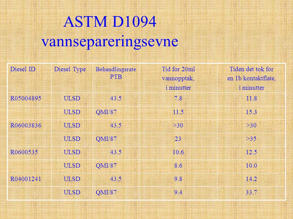 ASTM D1094 vannsepareringsevne Diesel IDDiesel Type Behandlingsrate PTB Tid for 20ml vannopptak, i minutter Tiden det tok for en 1b kontaktflate, i mi