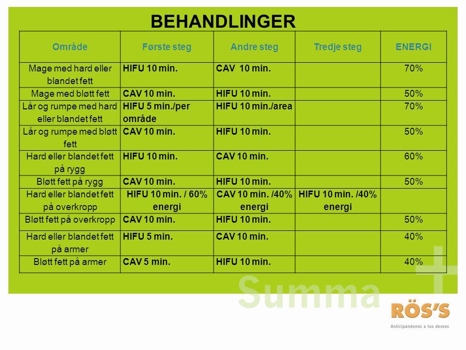 OmrådeFørste stegAndre stegTredje stegENERGI Mage med hard eller blandet fett HIFU 10 min.CAV 10 min.70% Mage med bløtt fettCAV 10 min.HIFU 10 min.50% Lår og rumpe med hard eller blandet fett HIFU 5 min./per område HIFU 10 min./area70% Lår og rumpe med bløtt fett CAV 10 min.HIFU 10 min.50% Hard eller blandet fett på rygg HIFU 10 min.CAV 10 min.60% Bløtt fett på ryggCAV 10 min.HIFU 10 min.50% Hard eller blandet fett på overkropp HIFU 10 min.