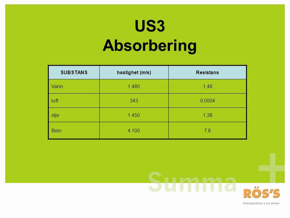 US3 Absorbering SUBSTANShastighet (m/s)Resistans Vann1.4801,48 luft3430,0004 olje1.4501,38 Bein4.1007,8