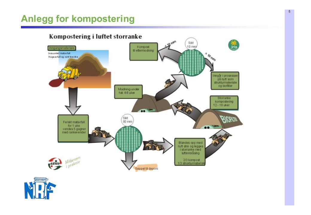 5 Anlegg for kompostering