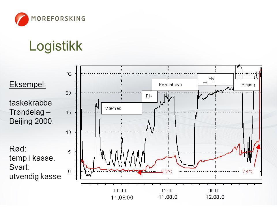 Eksempel: taskekrabbe Trøndelag – Beijing 2000. Rød: temp i kasse. Svart: utvendig kasse Logistikk
