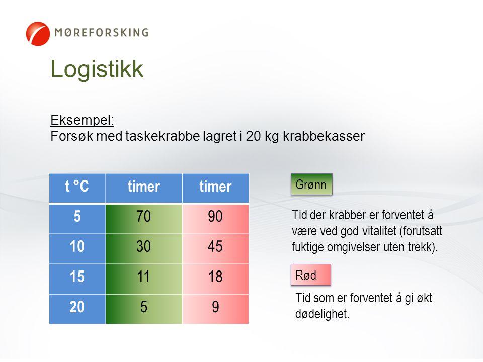 t °Ctimer 5 7090 10 3045 15 1118 20 59 Tid der krabber er forventet å være ved god vitalitet (forutsatt fuktige omgivelser uten trekk). Logistikk Grøn