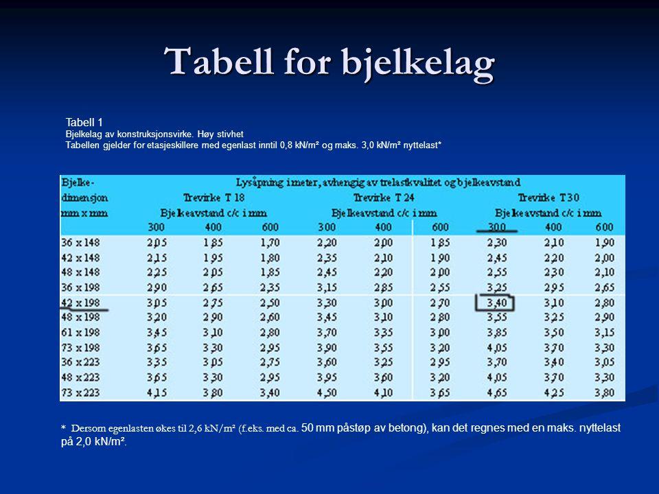 Tabell for bjelkelag Tabell 1 Bjelkelag av konstruksjonsvirke. Høy stivhet Tabellen gjelder for etasjeskillere med egenlast inntil 0,8 kN/m² og maks.