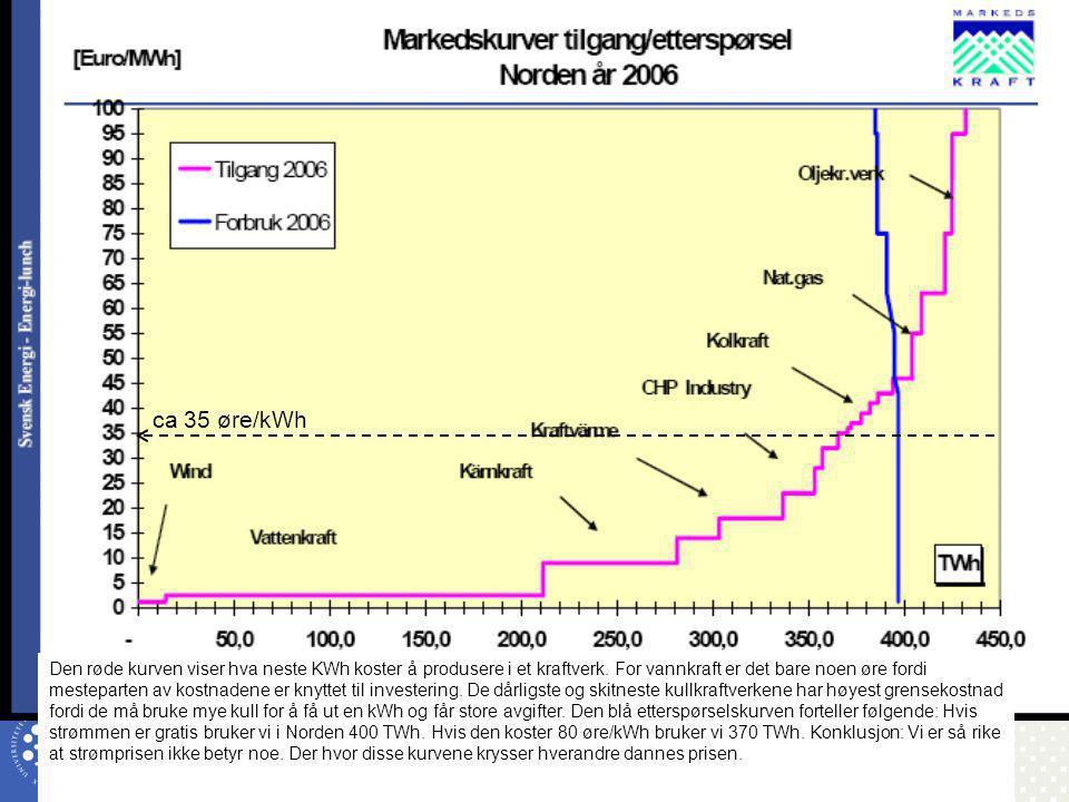 UNIVERSITETET FOR MILJØ- OG BIOVITENSKAP www.umb.no Bioenergiens rolle i fremtidens energisystemer 13 ca 35 øre/kWh Den røde kurven viser hva neste KW