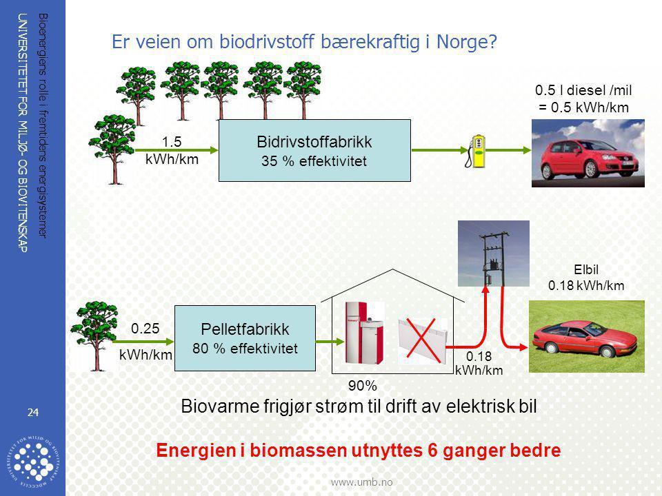 UNIVERSITETET FOR MILJØ- OG BIOVITENSKAP www.umb.no Bioenergiens rolle i fremtidens energisystemer 24 Energien i biomassen utnyttes 6 ganger bedre Er