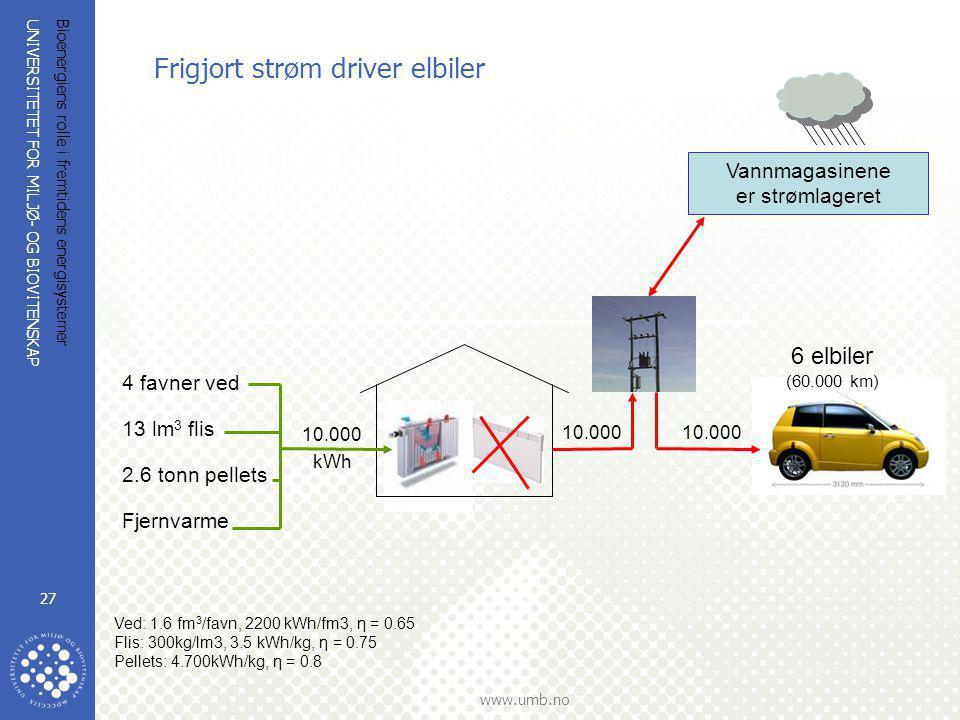 UNIVERSITETET FOR MILJØ- OG BIOVITENSKAP www.umb.no Bioenergiens rolle i fremtidens energisystemer 27 Frigjort strøm driver elbiler Ved: 1.6 fm 3 /fav