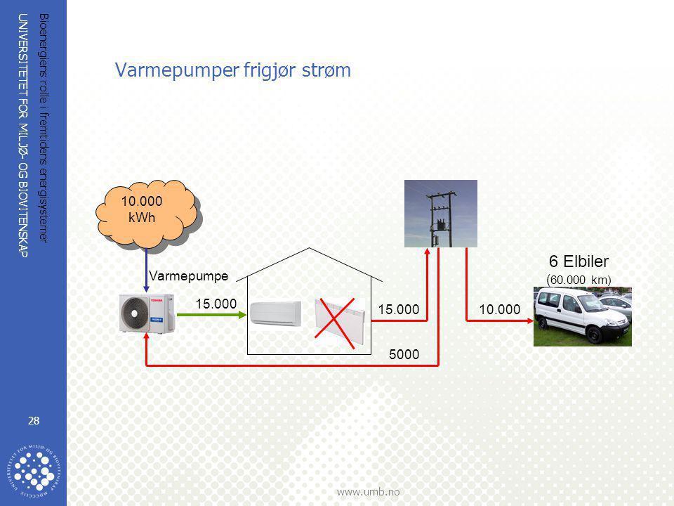 UNIVERSITETET FOR MILJØ- OG BIOVITENSKAP www.umb.no Bioenergiens rolle i fremtidens energisystemer 28 Varmepumper frigjør strøm 10.000 kWh 5000 15.000