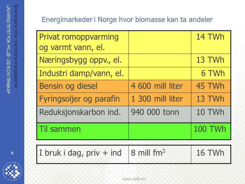 UNIVERSITETET FOR MILJØ- OG BIOVITENSKAP www.umb.no Bioenergiens rolle i fremtidens energisystemer 8 Energimarkeder i Norge hvor biomasse kan ta andel