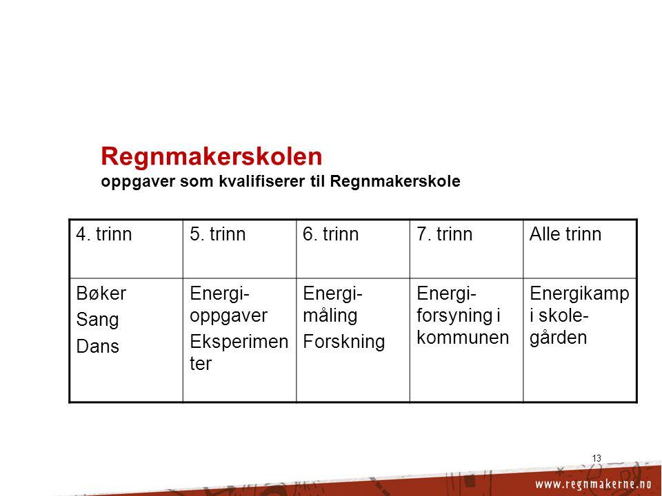13 Regnmakerskolen oppgaver som kvalifiserer til Regnmakerskole 4.