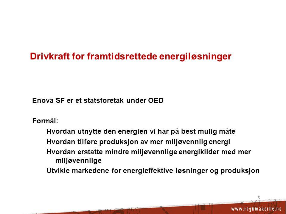 3 Drivkraft for framtidsrettede energiløsninger Enova SF er et statsforetak under OED Formål: Hvordan utnytte den energien vi har på best mulig måte Hvordan tilføre produksjon av mer miljøvennlig energi Hvordan erstatte mindre miljøvennlige energikilder med mer miljøvennlige Utvikle markedene for energieffektive løsninger og produksjon