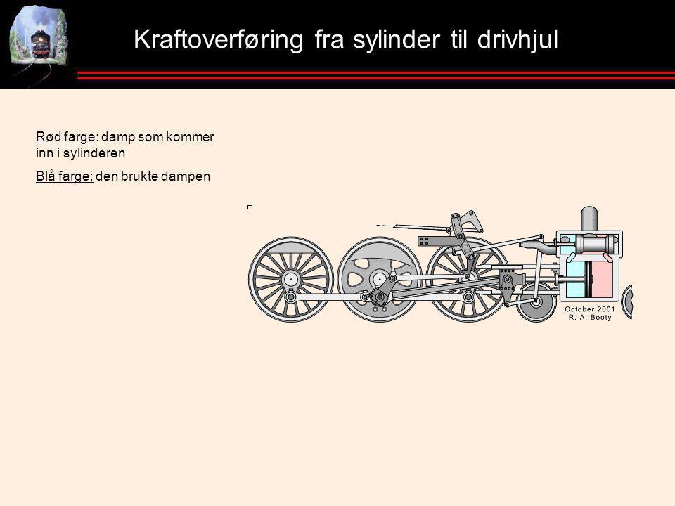 Kraftoverføring fra sylinder til drivhjul Rød farge: damp som kommer inn i sylinderen Blå farge: den brukte dampen