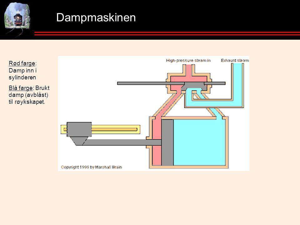 Dampmaskinen Rød farge: Damp inn i sylinderen Blå farge: Brukt damp (avblåst) til røykskapet.