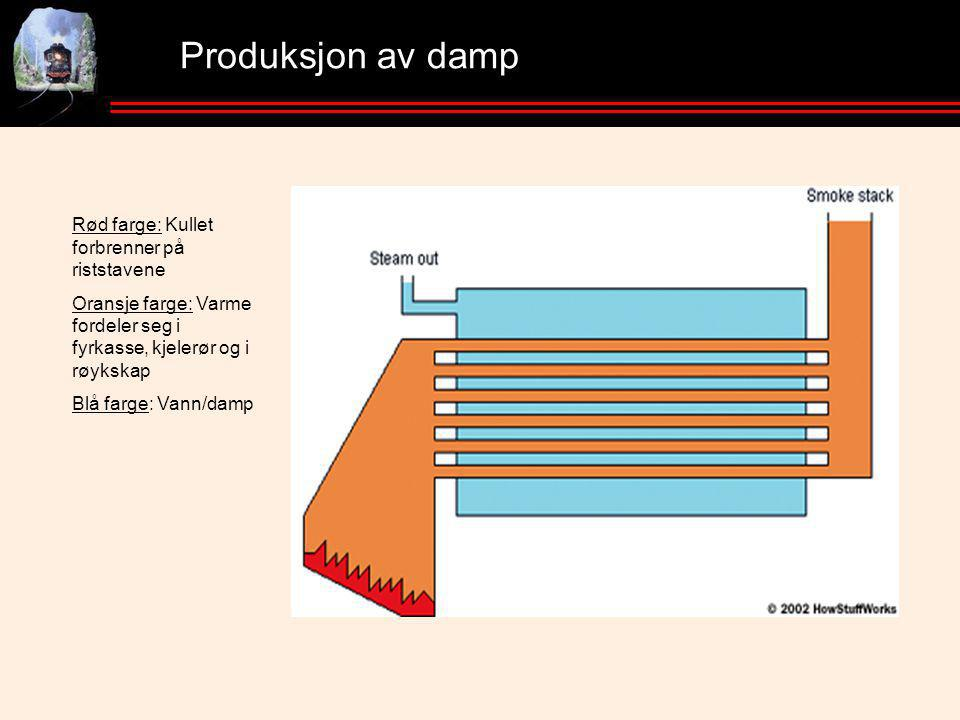 Produksjon av damp Rød farge: Kullet forbrenner på riststavene Oransje farge: Varme fordeler seg i fyrkasse, kjelerør og i røykskap Blå farge: Vann/damp
