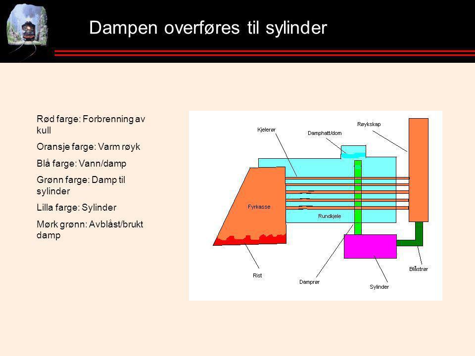 Dampen overføres til sylinder Rød farge: Forbrenning av kull Oransje farge: Varm røyk Blå farge: Vann/damp Grønn farge: Damp til sylinder Lilla farge: Sylinder Mørk grønn: Avblåst/brukt damp