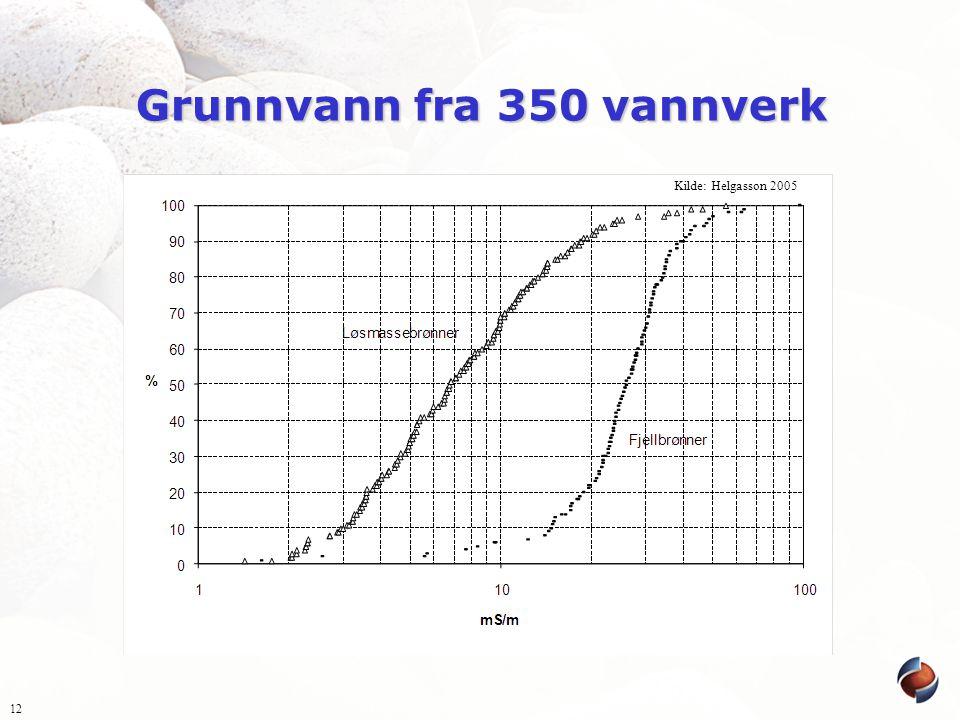 Grunnvann fra 350 vannverk 12 Kilde: Helgasson 2005