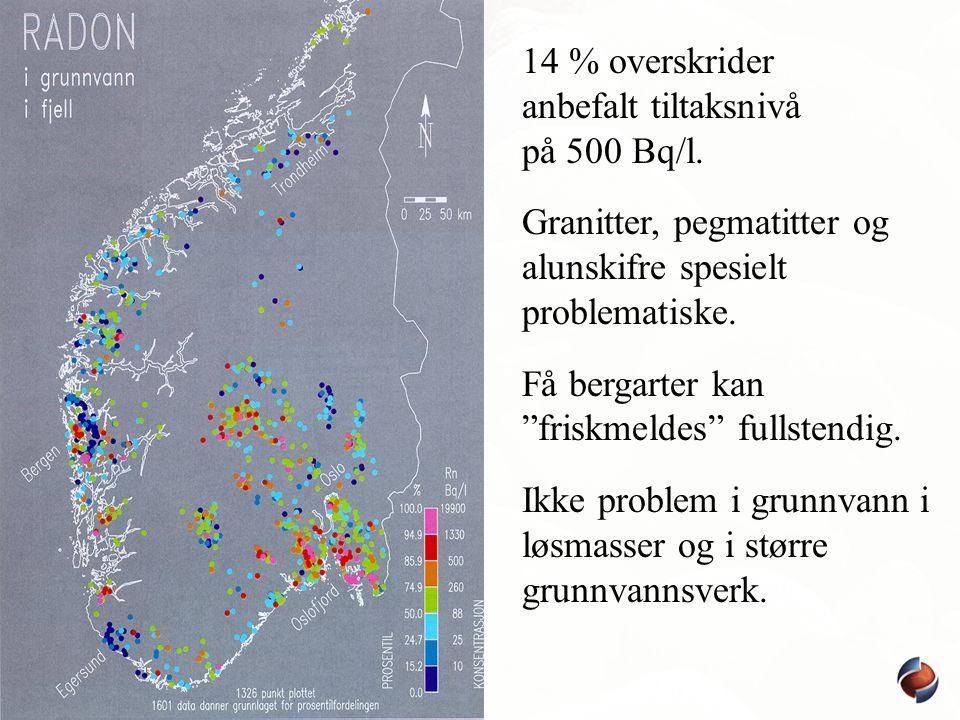 """14 % overskrider anbefalt tiltaksnivå på 500 Bq/l. Granitter, pegmatitter og alunskifre spesielt problematiske. Få bergarter kan """"friskmeldes"""" fullste"""