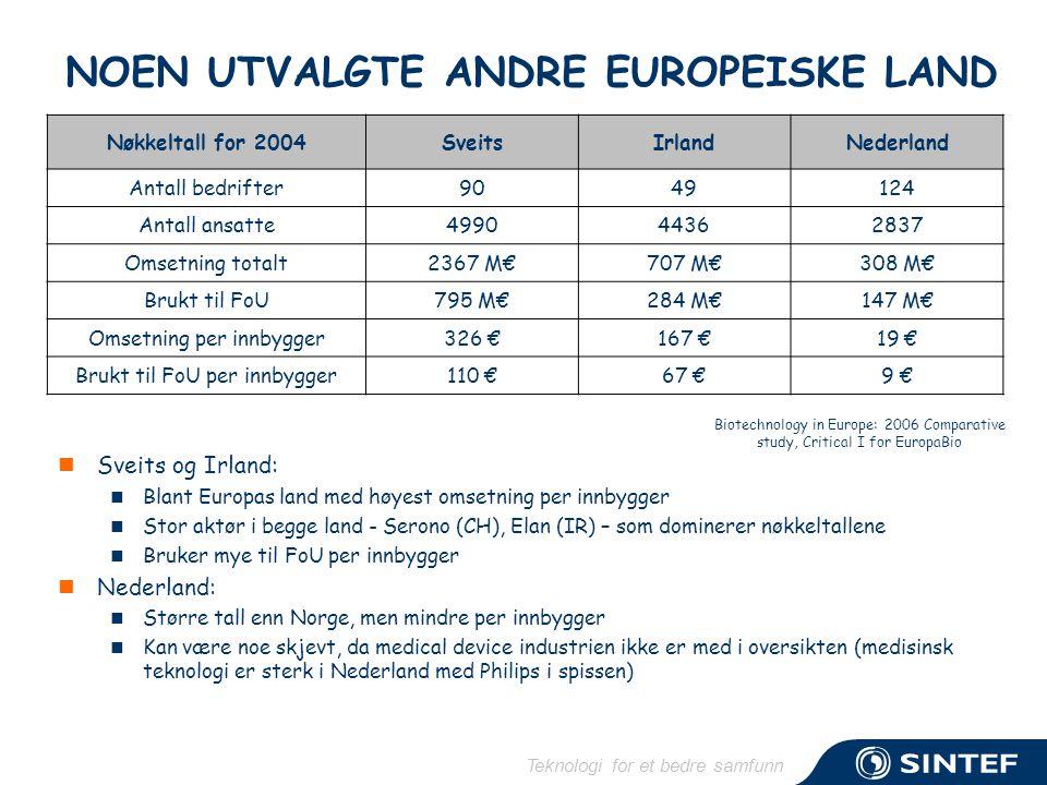 Teknologi for et bedre samfunn NOEN UTVALGTE ANDRE EUROPEISKE LAND  Sveits og Irland:  Blant Europas land med høyest omsetning per innbygger  Stor aktør i begge land - Serono (CH), Elan (IR) – som dominerer nøkkeltallene  Bruker mye til FoU per innbygger  Nederland:  Større tall enn Norge, men mindre per innbygger  Kan være noe skjevt, da medical device industrien ikke er med i oversikten (medisinsk teknologi er sterk i Nederland med Philips i spissen) Biotechnology in Europe: 2006 Comparative study, Critical I for EuropaBio Nøkkeltall for 2004SveitsIrlandNederland Antall bedrifter9049124 Antall ansatte499044362837 Omsetning totalt2367 M€707 M€308 M€ Brukt til FoU795 M€284 M€147 M€ Omsetning per innbygger326 €167 €19 € Brukt til FoU per innbygger110 €67 €9 €