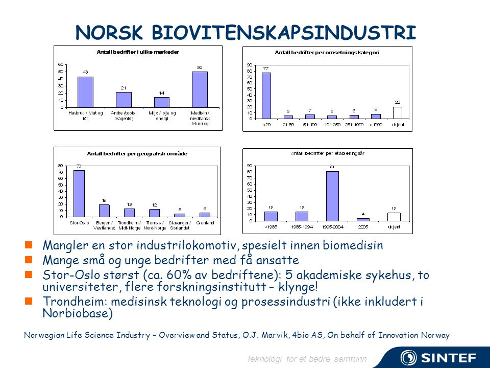 Teknologi for et bedre samfunn NORSK BIOVITENSKAPSINDUSTRI  Mangler en stor industrilokomotiv, spesielt innen biomedisin  Mange små og unge bedrifter med få ansatte  Stor-Oslo størst (ca.