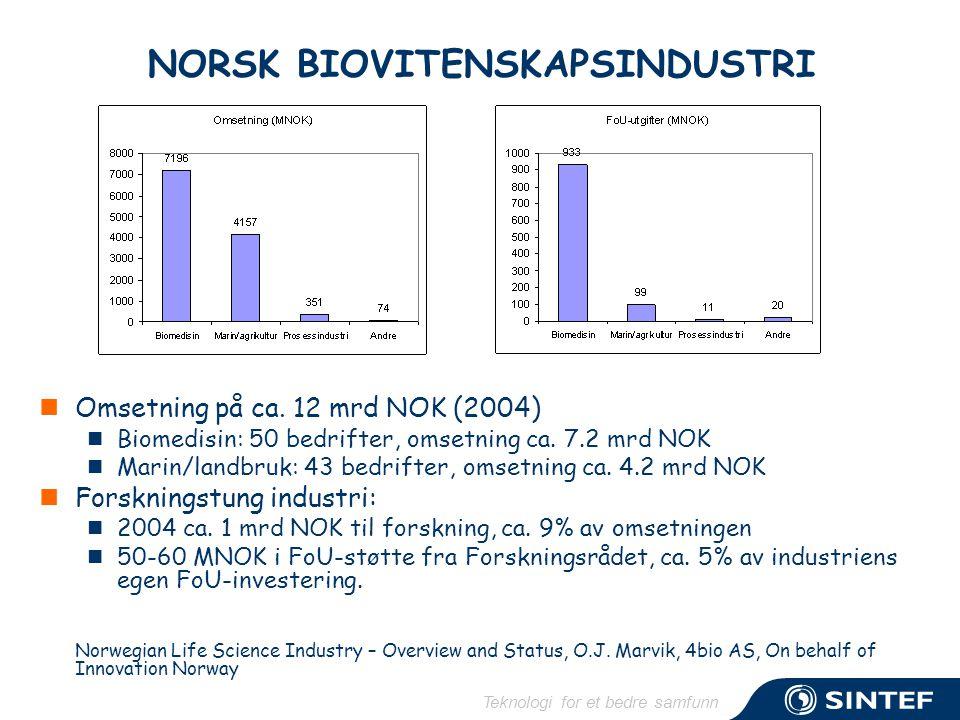 Teknologi for et bedre samfunn NORSK BIOVITENSKAPSINDUSTRI  Omsetning på ca. 12 mrd NOK (2004)  Biomedisin: 50 bedrifter, omsetning ca. 7.2 mrd NOK