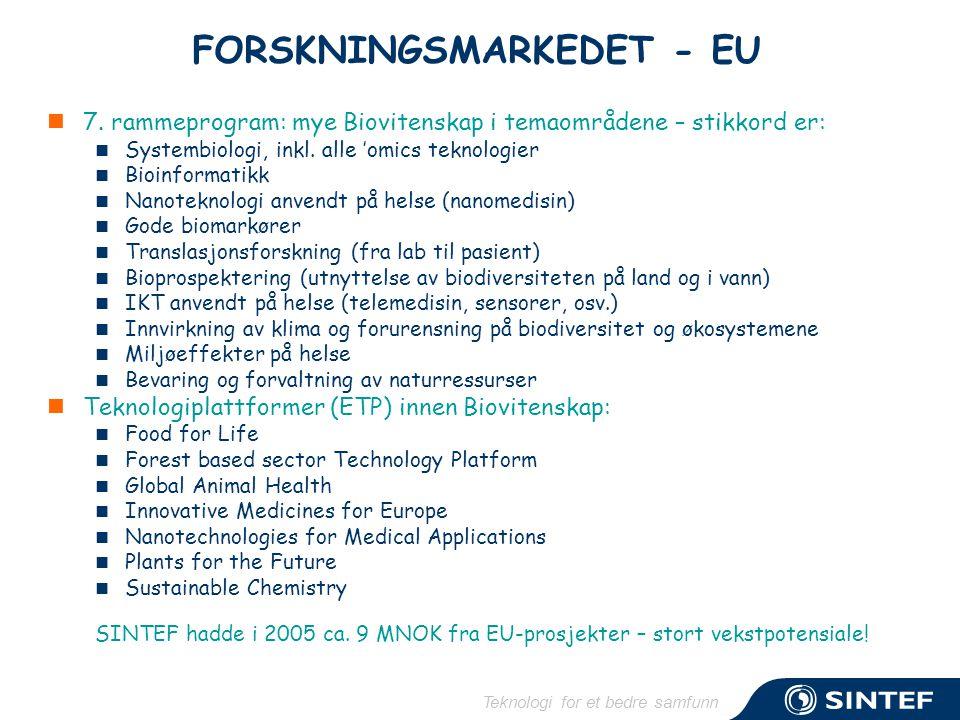Teknologi for et bedre samfunn FORSKNINGSMARKEDET - EU  7.