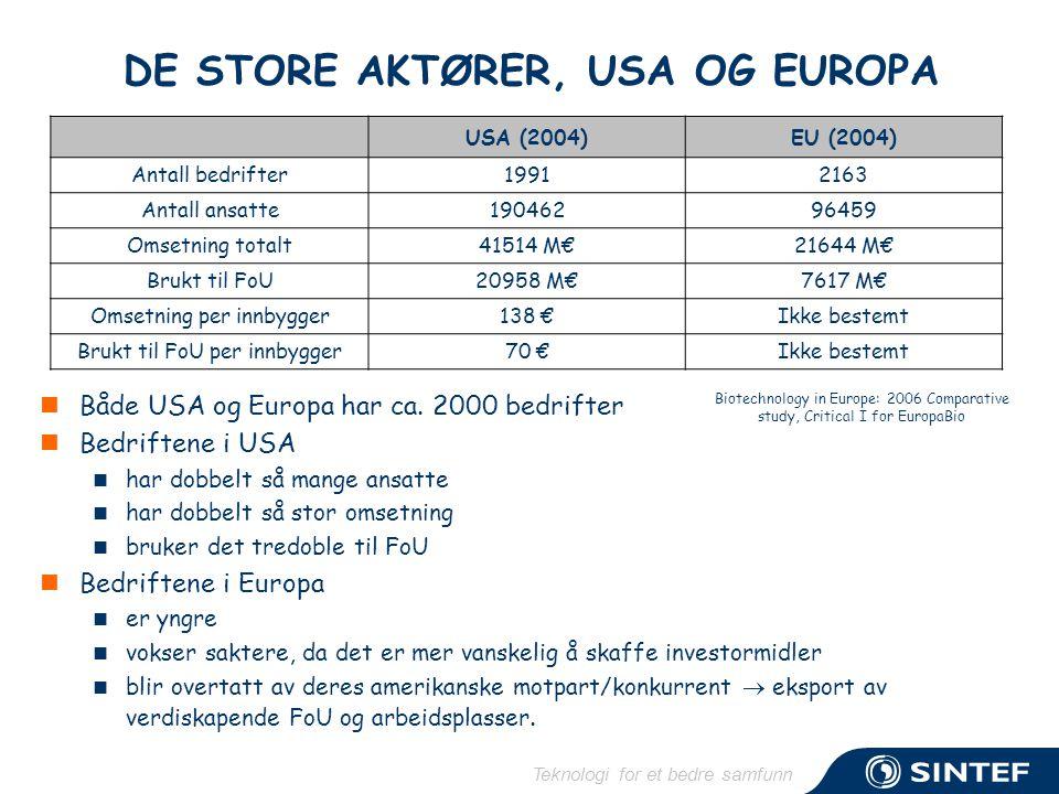 Teknologi for et bedre samfunn DE STORE AKTØRER, USA OG EUROPA  Både USA og Europa har ca. 2000 bedrifter  Bedriftene i USA  har dobbelt så mange a