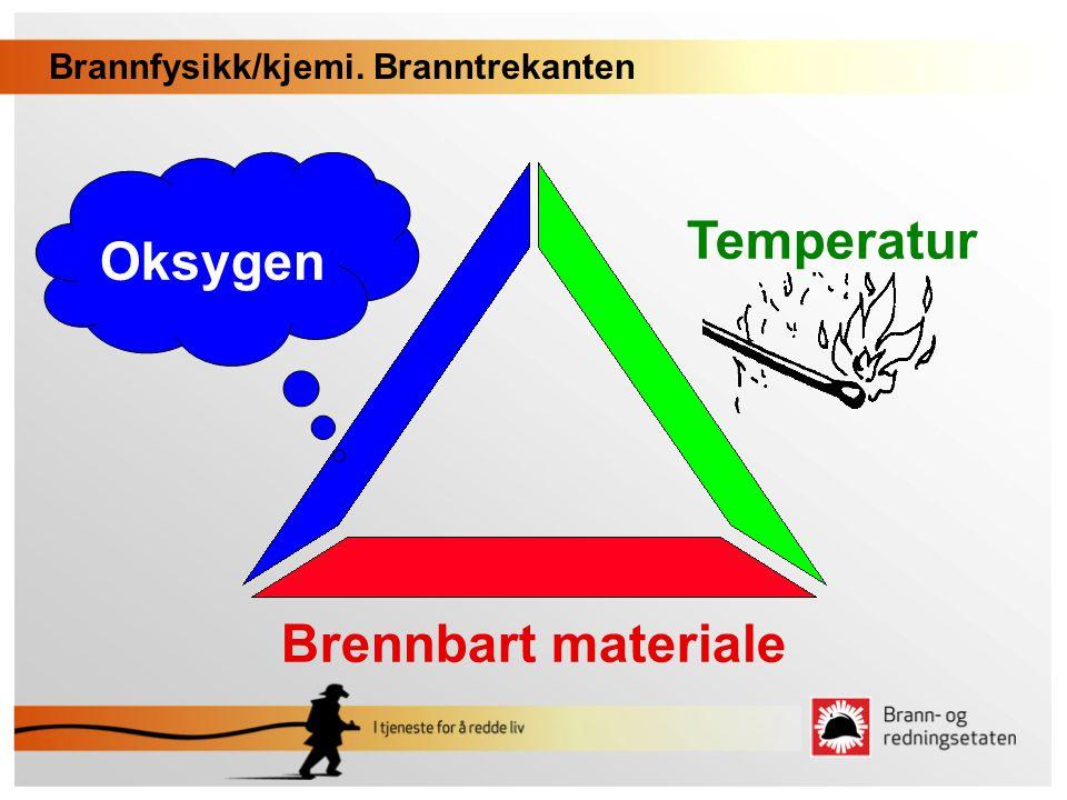 Brannfysikk/kjemi. Branntrekanten Oksygen Temperatur Brennbart materiale