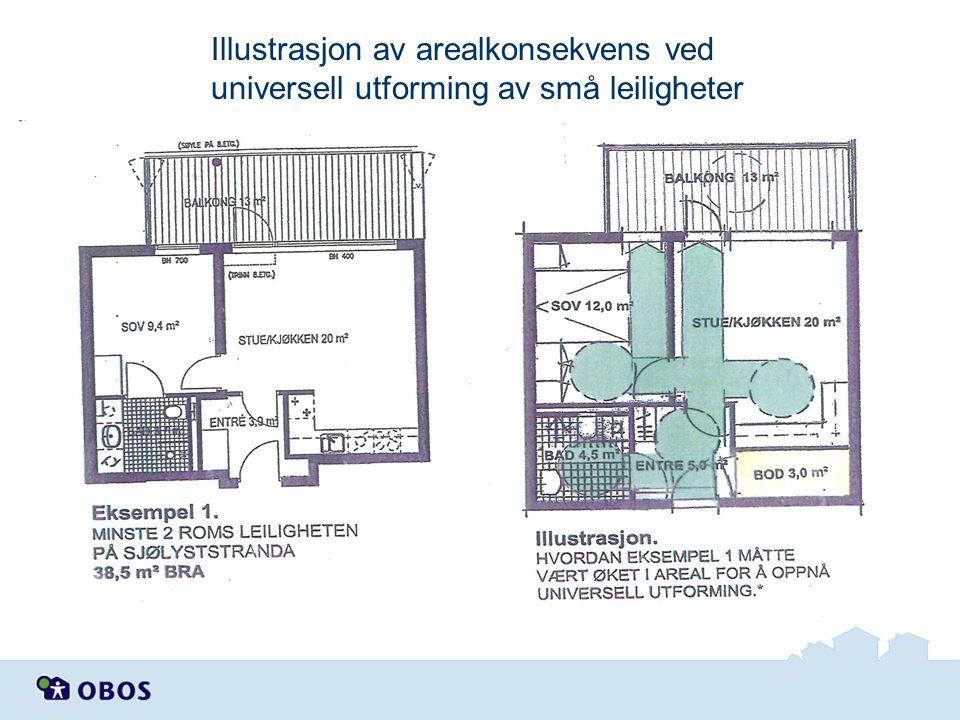 Illustrasjon av arealkonsekvens ved universell utforming av små leiligheter
