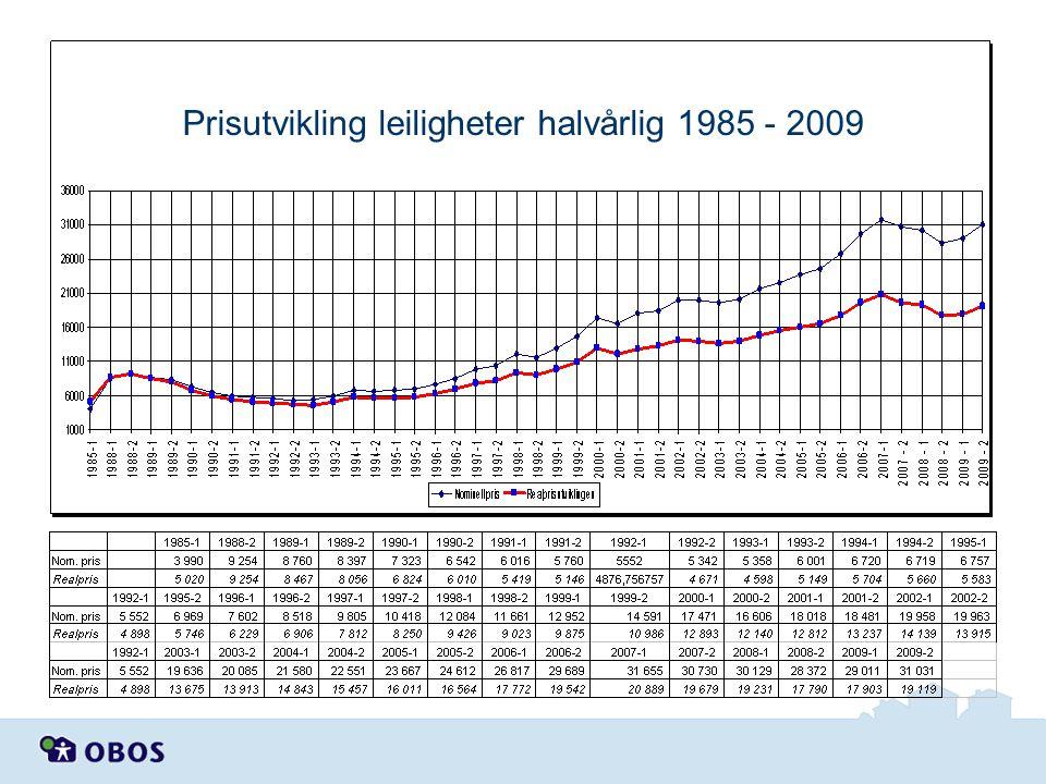 Prisutviklingen •I juli 1992 var boligprisene i Oslo på under kr 5 000 pr kvm.