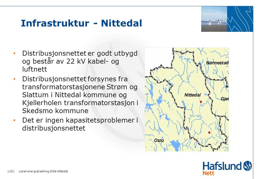  15  Lokal energiutredning 2006 Nittedal Infrastruktur - Nittedal • Distribusjonsnettet er godt utbygd og består av 22 kV kabel- og luftnett • Distr