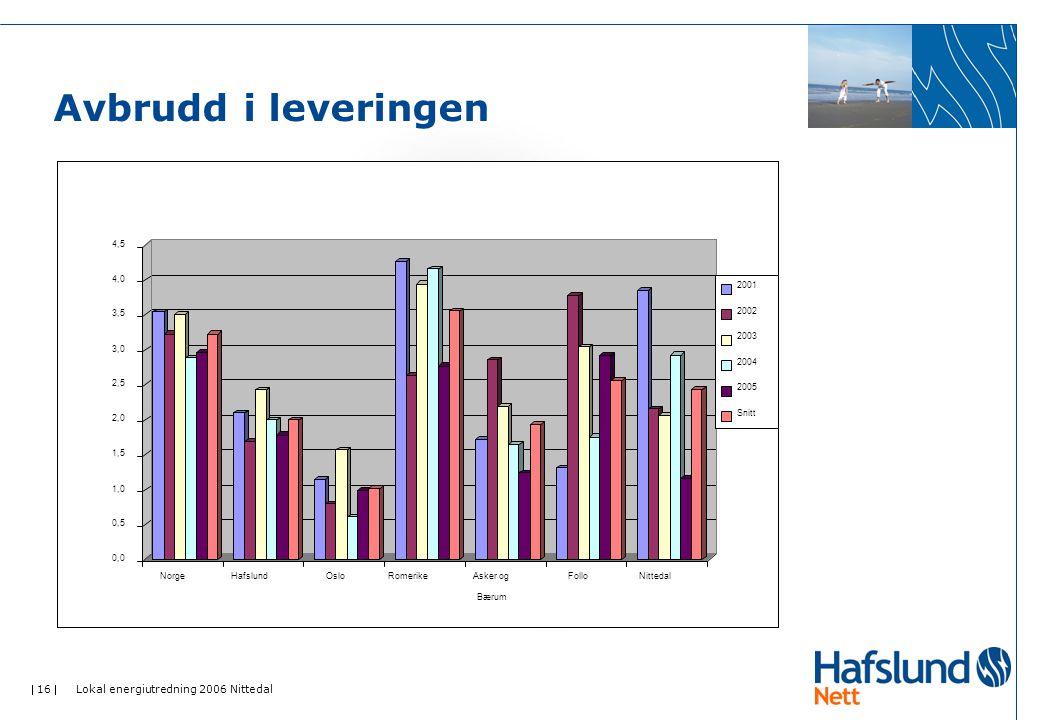  16  Lokal energiutredning 2006 Nittedal Avbrudd i leveringen