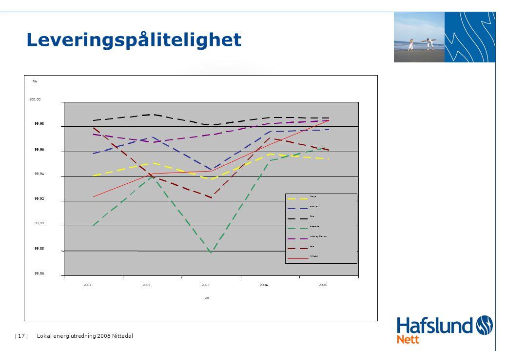  17  Lokal energiutredning 2006 Nittedal Leveringspålitelighet 99,86 99,88 99,90 99,92 99,94 99,96 99,98 100,00 20012002200320042005 ÅRÅR % Norge Ha