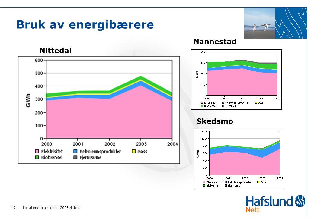  19  Lokal energiutredning 2006 Nittedal Bruk av energibærere Nittedal Nannestad Skedsmo