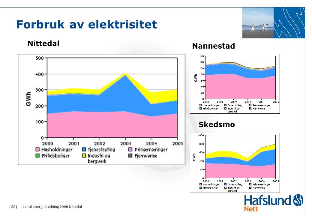  20  Lokal energiutredning 2006 Nittedal Forbruk av elektrisitet Nittedal Nannestad Skedsmo