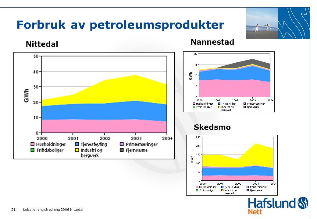  21  Lokal energiutredning 2006 Nittedal Forbruk av petroleumsprodukter Nittedal Nannestad Skedsmo