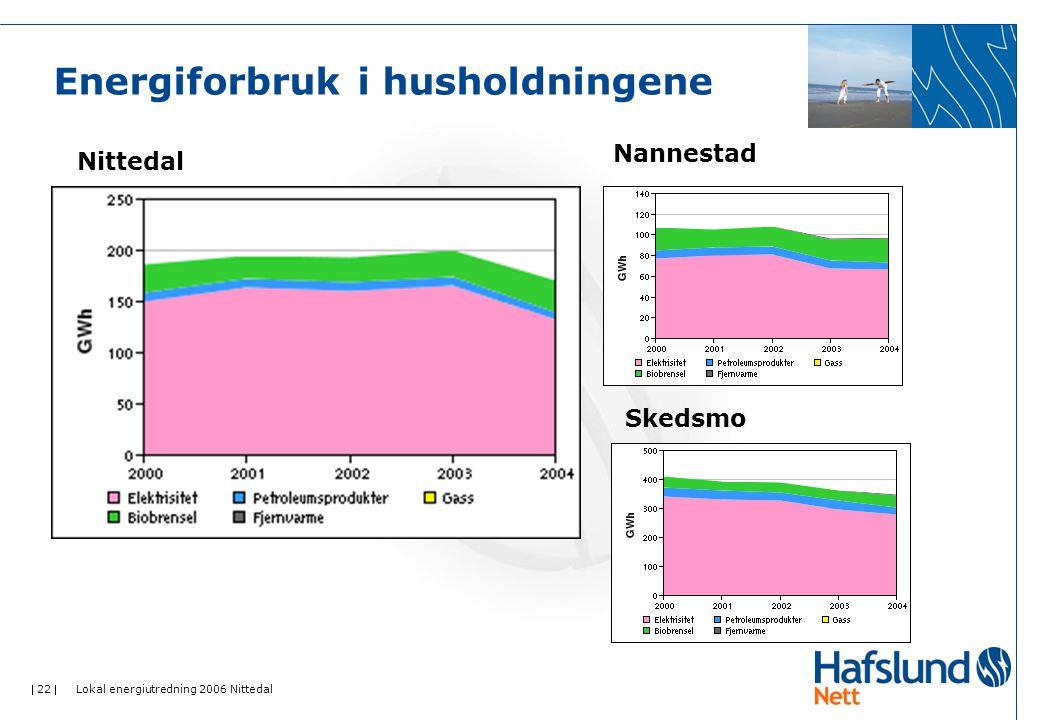  22  Lokal energiutredning 2006 Nittedal Energiforbruk i husholdningene Nittedal Nannestad Skedsmo